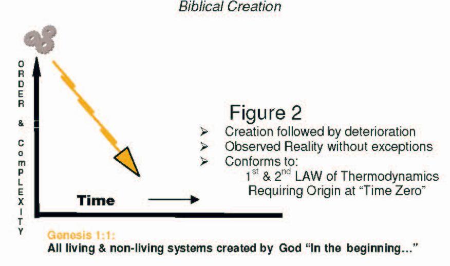 http://godordirt.com/wp-content/uploads/2013/11/hsz-biblical-entropy.jpg